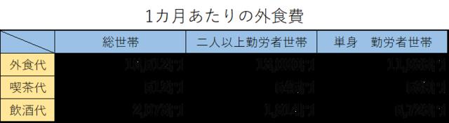 出典:総務省家計調査