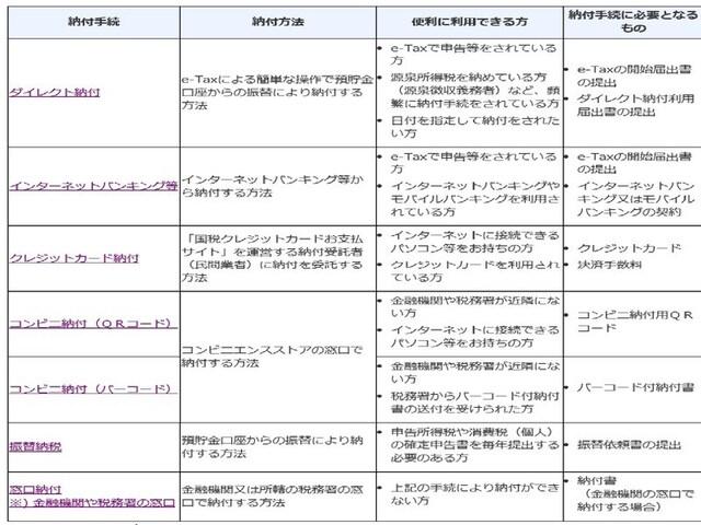 納付方法(国税庁HPより)