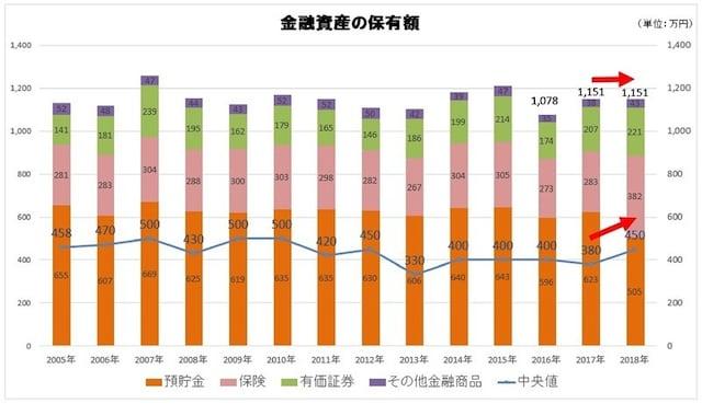 「家計の金融行動に関する世論調査(平成30年調査)」(金融広報中央委員会)よりグラフ作成