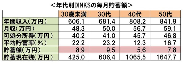 年代別DINKSの毎月貯蓄額:「平成26年全国消費実態調査」(総務省)より、筆者作成