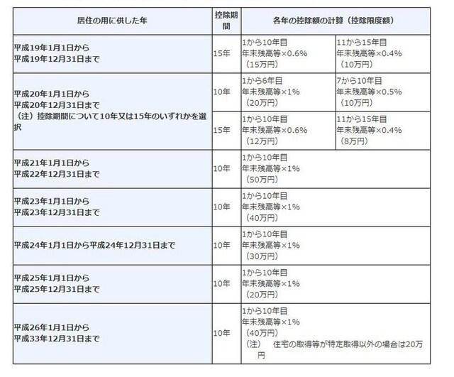 現行の住宅ローン控除は平成33年まで(出典:国税庁)