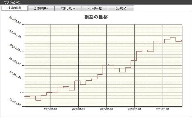 株式市場の傾向(4月)の検証結果/システムトレードの達人