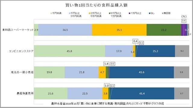 農林水産省2018年10月「買い物と食事に関する意識・意向調査」をもとにガイド平野がグラフ作成