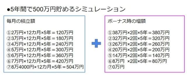 5年間で500万円貯めるためのシミュレーションをしてみよう。