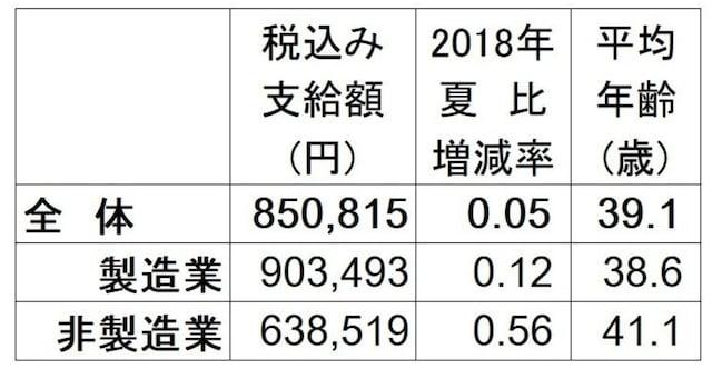 2019年夏のボーナス回答・妥結状況。全体の支給額平均は85万815円で2018年夏比0.05%増。調査対象の企業は、上場企業と日本経済新聞社が選んだ有力な非上場企業で回答706社のうち集計可能で昨夏と比較できる209社のみで算出。(出典:日本経済新聞社賃金動向調査、2019年5月13日現在。加重平均、増減率と前年比は%、▲は減)