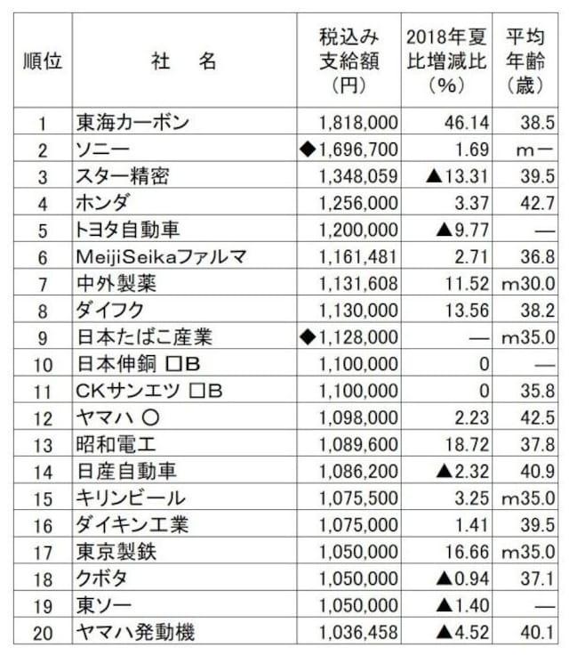 2019年夏のボーナス支給額ランキング(会社別)。会社別では東海カーボンがボーナス支給額トップ。(出典:日本経済新聞社ボーナス調査、2019年5月13日現在。○は会社回答段階。□Bは労組なし。◆は表記以外の支給あり。-は非公表、▲は減、mはモデル。平均年齢は組合員平均、または従業員平均)