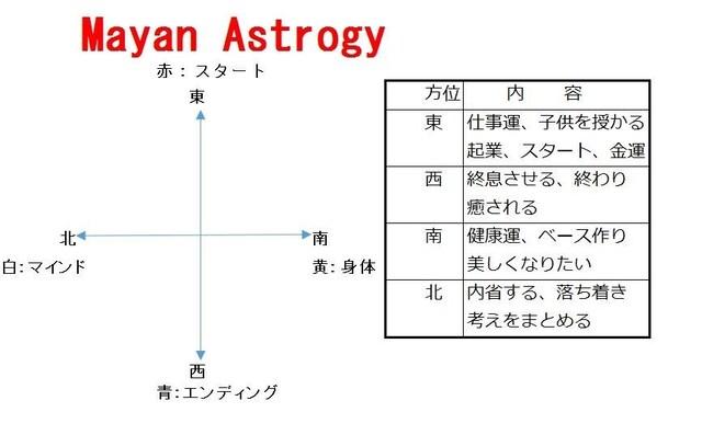 マヤ暦の方位別の意味と対応色