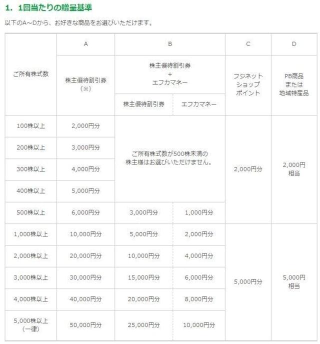 出所:株式会社フジ「株主ご優待制度の概要」ページ(http://www.the-fuji.com/company/ir/kabu/index.html)