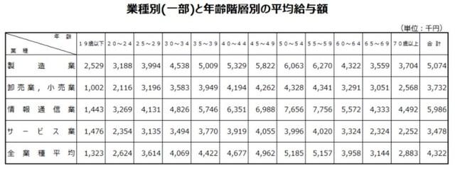 国税庁「民間給与実態統計調査結果第12表(平成29年)」を抜粋して作成。
