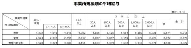 国税庁「民間給与実態統計調査結果第4表(平成29年)」を抜粋して作成。