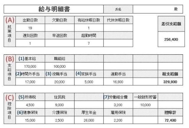 給与明細の一例。給与明細は、会社によって書式が違うが、主に書かれている項目は表の通り