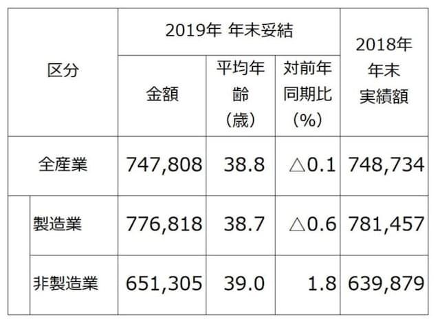 """東証1部上場企業のうち、2019年春季交渉時、もしくは同年夏季交渉時に、""""夏冬型""""年間協定により、すでに2019年年末賞与・一時金を決定している企業(組合)212社の、2019年年末賞与・一時金の妥結水準を調査・集計したもの(単純平均)。(出典:労務行政研究所「東証第1部上場企業の2019年年末賞与・一時金(ボーナス)の妥結水準調査」)※クリックで拡大"""