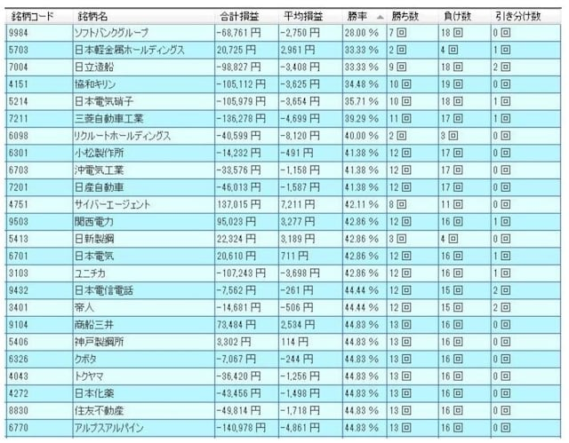Stock rankings with low win rates in the verification of Nikkei average adoption stocks [225 stocks]