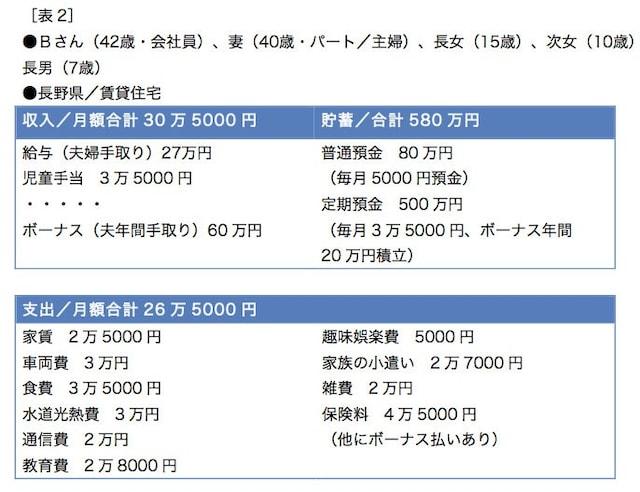 保険も加えれば、年間貯蓄は100万円超