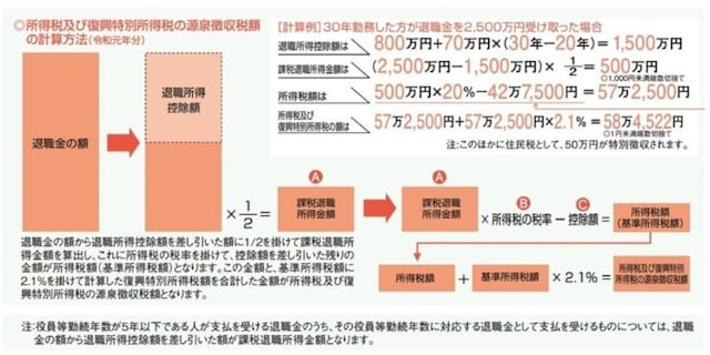 ※「暮らしの税情報(令和元年度版)退職金と税」(国税庁)より転載