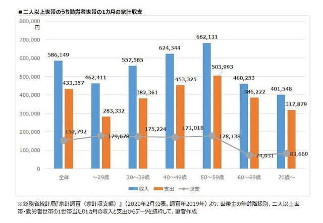 年代別、二人以上世帯のうち勤労者世帯の1カ月の家計収支