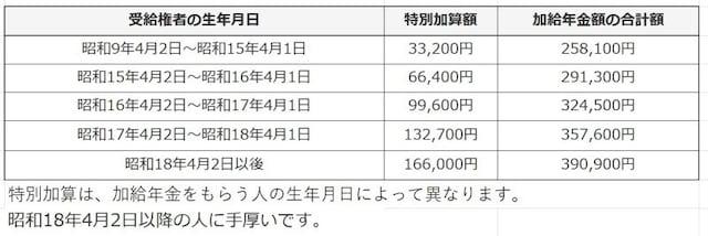 特別加算は、加給年金をもらう人の生年月日によって異なります。昭和18年4月2日以降の人に手厚いです。