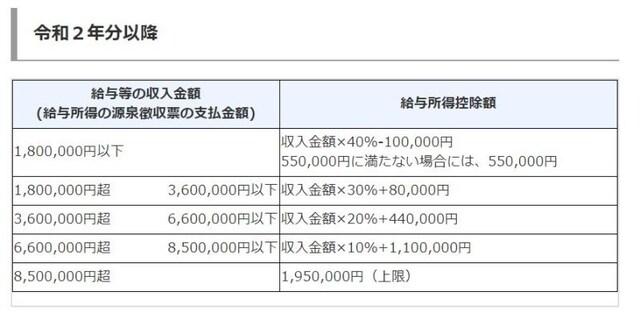 令和2年分以降の給与所得控除(出典:国税庁 資料より)