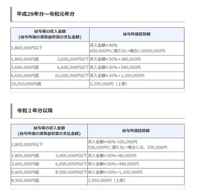 上段:令和元年分以前の給与所得控除速算表、下段:令和2年分以降の給与所得控除速算表(出典:国税庁資料より)