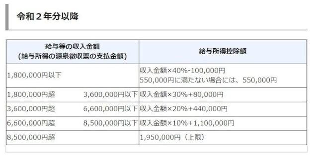 令和2年以降の給与所得控除額の概要 (出典:国税庁 資料より)