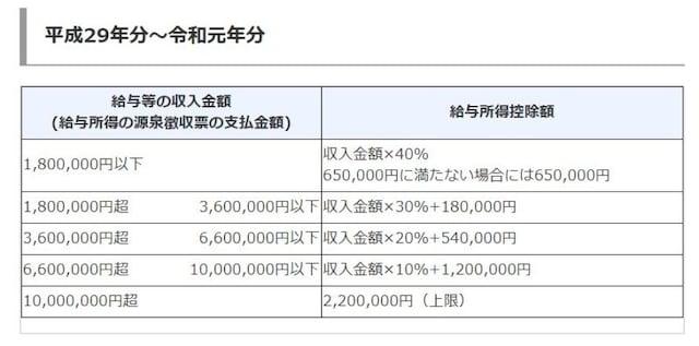 令和元年以前の給与所得控除の概要 (出典:国税庁 資料より)