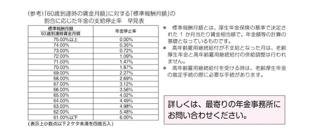 「60歳到達時の賃金月額」に対する「標準報酬月額」の割合に応じた年金の支給停止率早見表(表はハローワークの資料より)