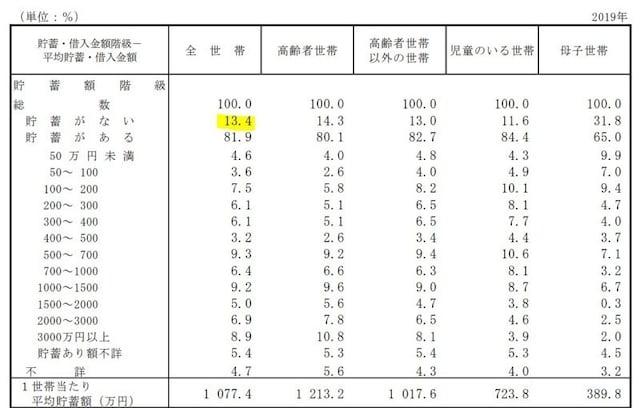 「貯蓄なし」と答えた世帯は13.4%でした(2019年国民生活基礎調査)