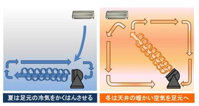 【図1】サーキュレーターは直線的な強い風を送って室内の空気をかき混ぜ、温度差をなくし、節電効果をあげます