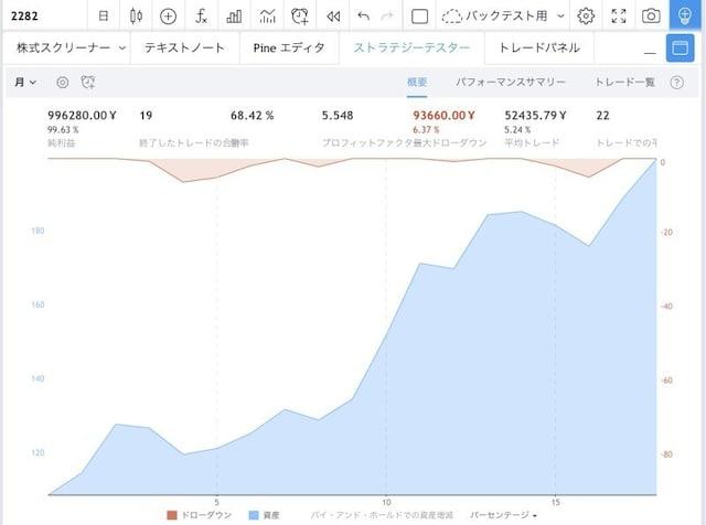 同社株の6月の累積パフォーマンス(TradingViewより)