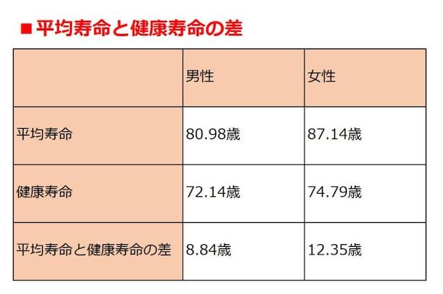 ※平均寿命は厚生労働省「2016年・簡易生命表」より。健康寿命は厚生労働省の「健康日本21(第二次)」中間評価報告書(平成30年9月)より