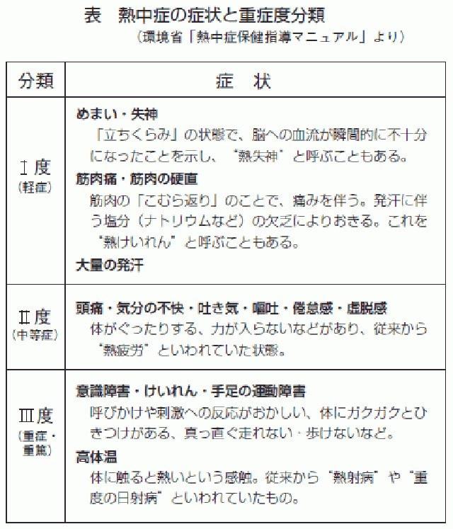 熱中症の重症度分類