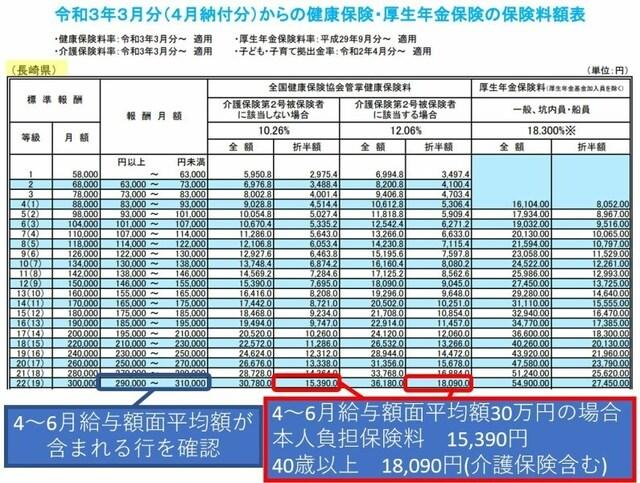協会けんぽの健康保険料率(長崎県の場合)