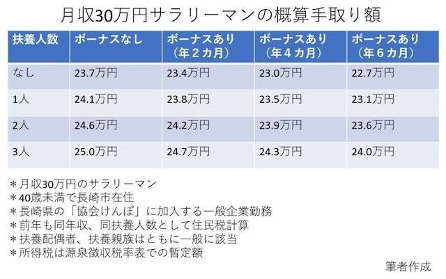 給与が同じ30万円であってもボーナスや家族構成によって手取り額は異なります