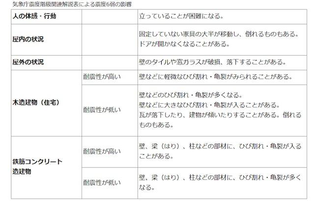 気象庁震度階級関連解説表による震度6弱の影響