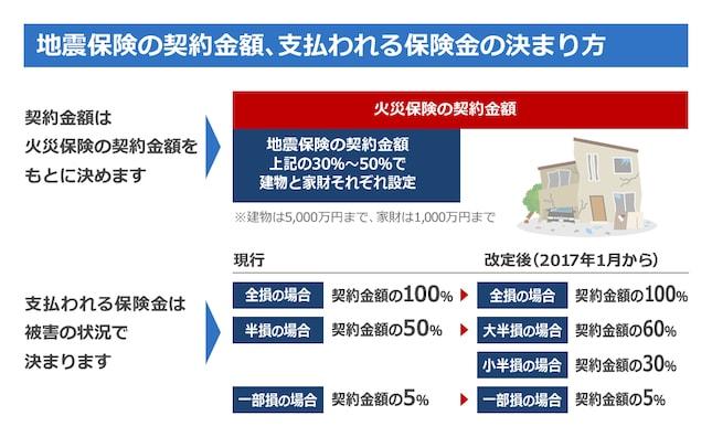 地震保険の契約金額、支払われる保険金の決まり方