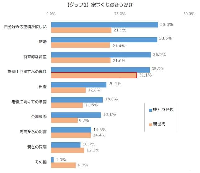 【グラフ1】家づくりのきっかけ