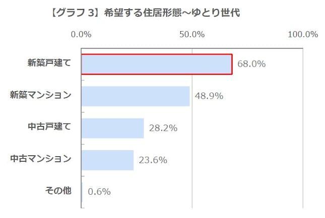 【グラフ3】希望する住居形態~ゆとり世代