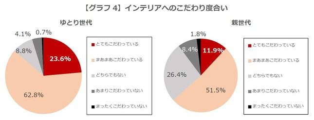 【グラフ4】インテリアへのこだわり度合い
