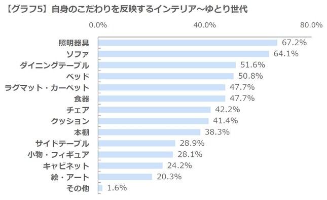 【グラフ5】自身のこだわりを反映するインテリア~ゆとり世代