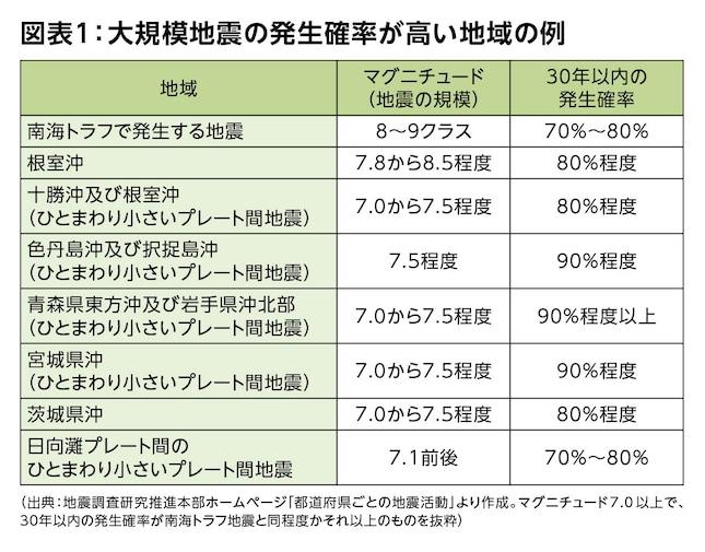 図表1:大規模地震の発生確率が高い地域の例