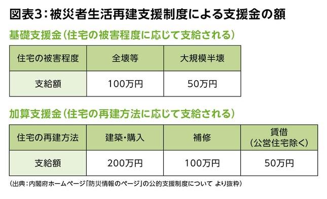 図表3:被災者生活再建支援制度による支援金の額