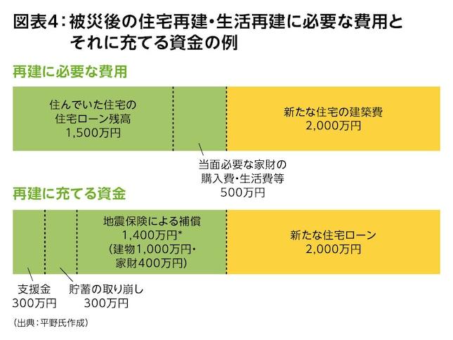 図表4:被災後の住宅再建・生活再建に必要な費用とそれに充てる資金の例