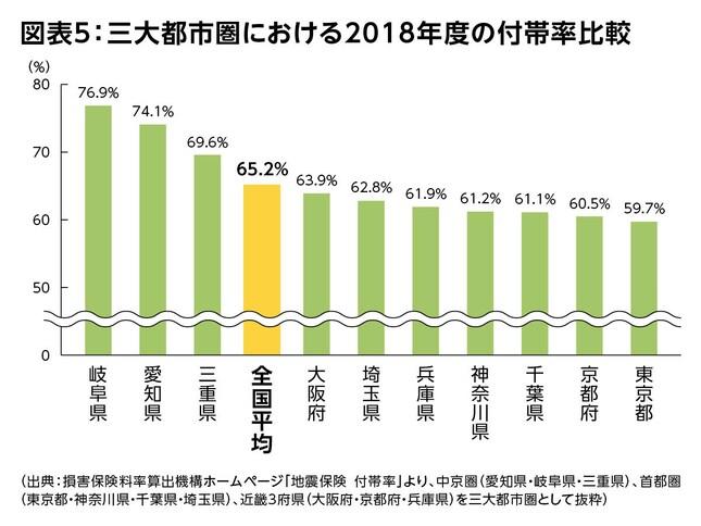 図表5:三大都市圏における2018年度の付帯率比較