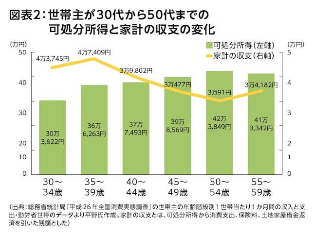図表2:世帯主が30代から50代までの可処分所得と家計の収支の変化