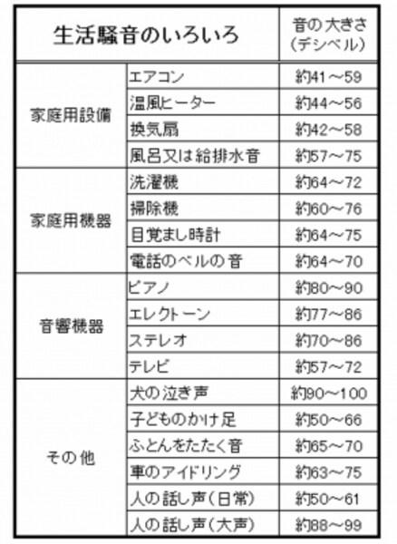 【表2】生活騒音の目安。人の話声もかなり大きな音だということがわかる。(出典:東京都環境局ホームページ)