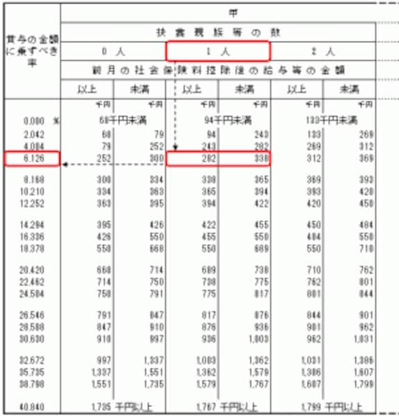 賞与に対する源泉徴収税率(出典:国税庁ホームページ。一部抜粋)
