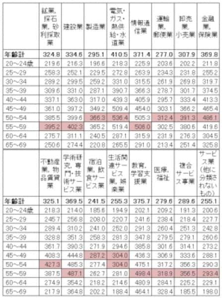 産業・年齢別の平均賃金。産業によって年齢別の平均賃金は大きく変わる(単位:千円)出典:厚生労働省「平成28年賃金構造基本統計調査(全国)」