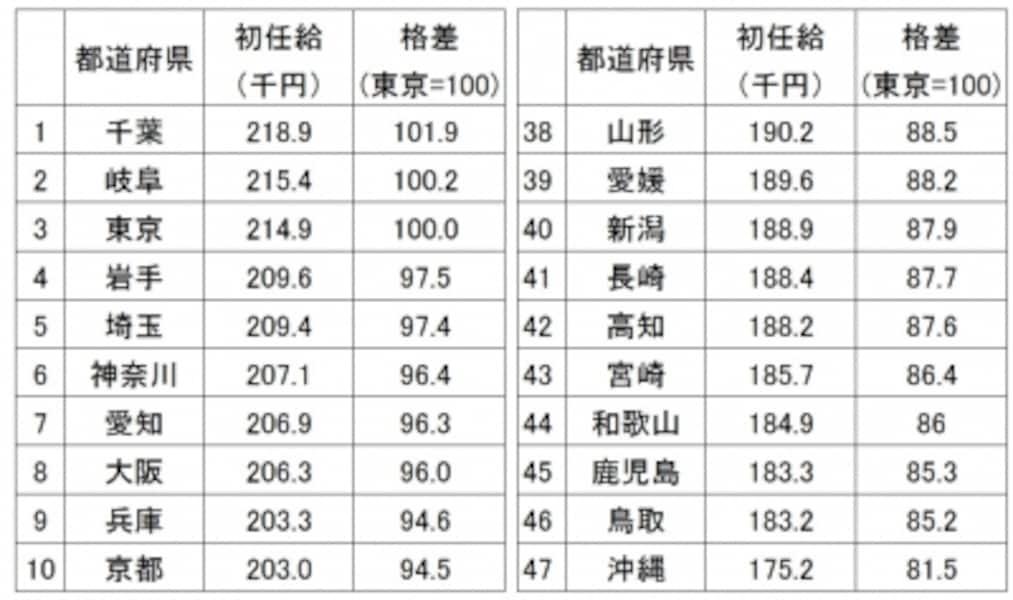 平成29年大学卒業男女の初任給平均を都道府県別に金額順に並べ、上位と下位10ずつをピックアップ/出典:厚生労働省「平成29年賃金構造基本統計調査結果(初任給)の概況」