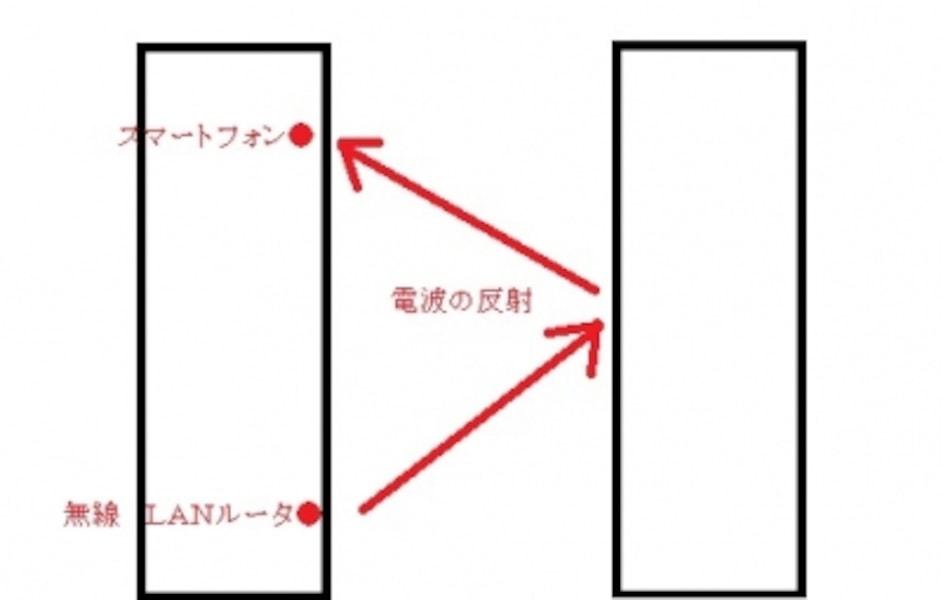 電波の反射イメージ図