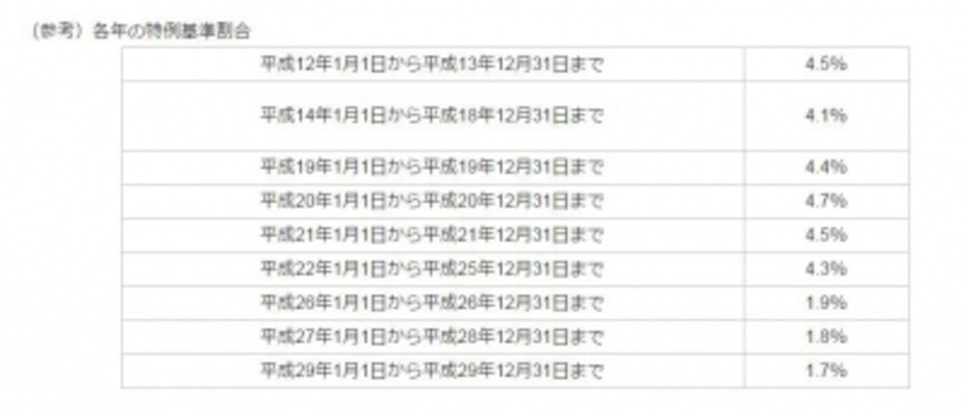 近年の特例基準割合の推移<出典:東京都主税局ホームページより>
